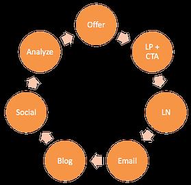 Inbound Marketing Schritte zur erfolgreichen Kampagne