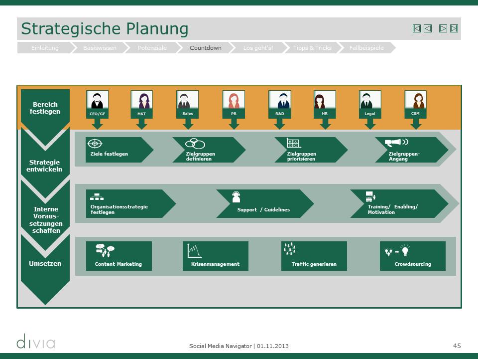 Strategische Planung der Social Media Aktivitäten