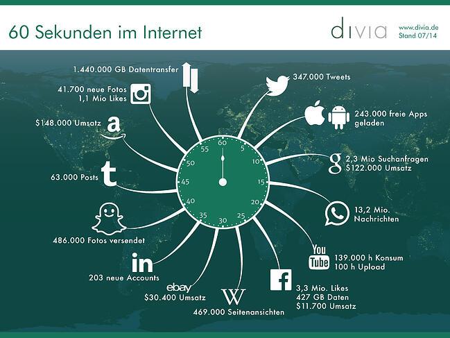 60 Sekunden im Internet divia Infografik
