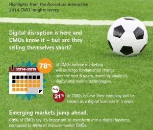 Digitale Transformation und das Marketing