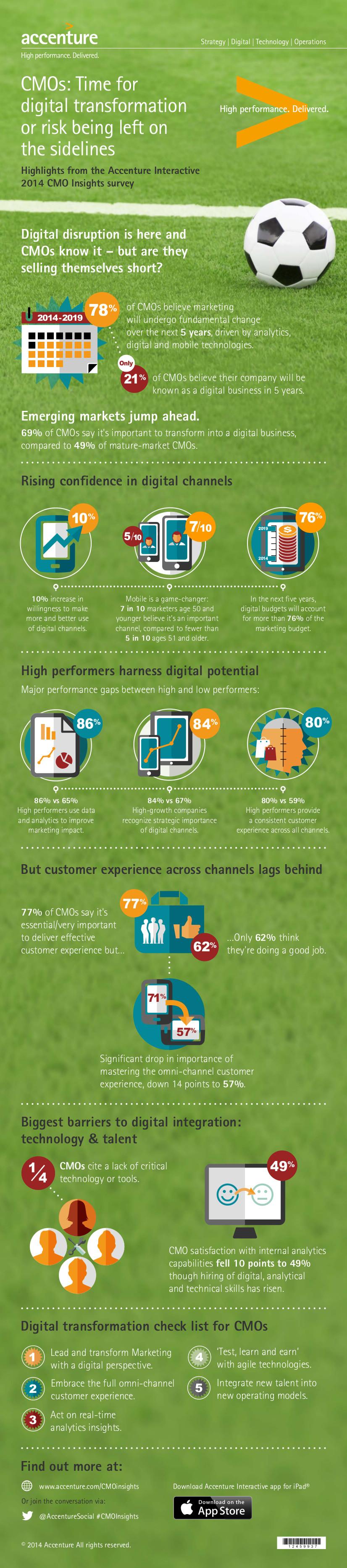 Accenture Interactive CMO-Insights-Survey 2014 Infografik