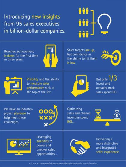 5 Tipps wie Sie mit SPEED ihre Sales Performance steigern