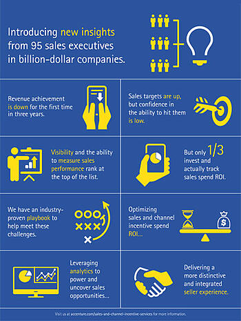 Accenture CSO Insights2014 Sales Performance Benchmark