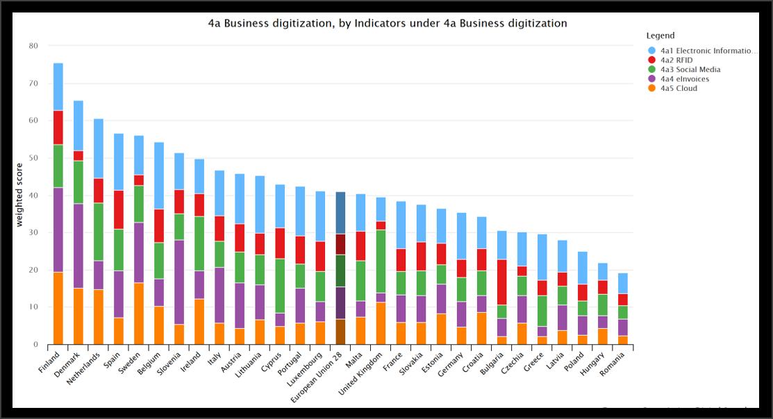 DESI - European Commission, Digital Scoreboard