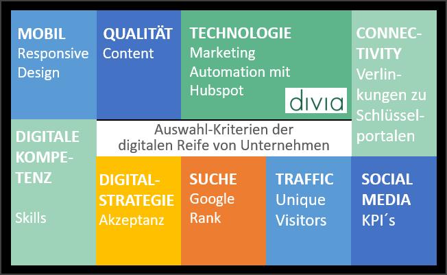 Beispiel-Indikatoren der Digital-Reife von Unternehmen (nach Gentsch 2018; eigene Darstellung)