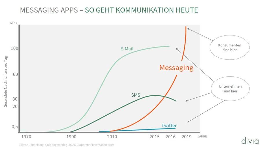 Messaging Apps_so geht Kommunikation heute
